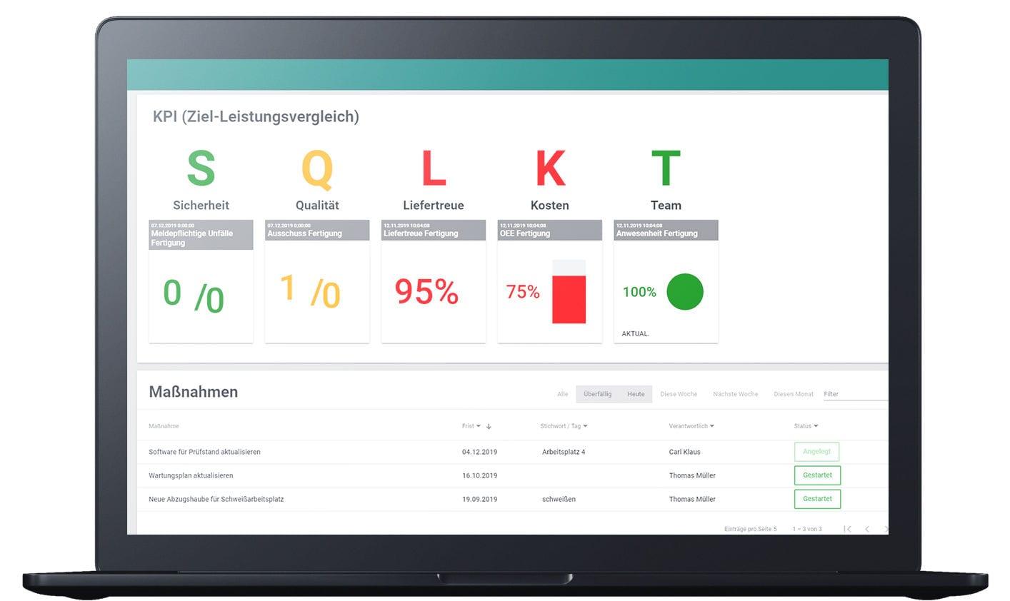 """Der Leistungsdialog unserer Shopfloor Management Software """"Digital Teamboard"""": Analyse von Kennzahlen und Maßnahmen übersichtich auf einer Seite."""
