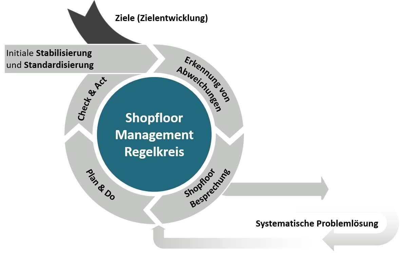 Unser Shopfloor Management Beratungsansatz - Der Shopfloor Management Regelkreis