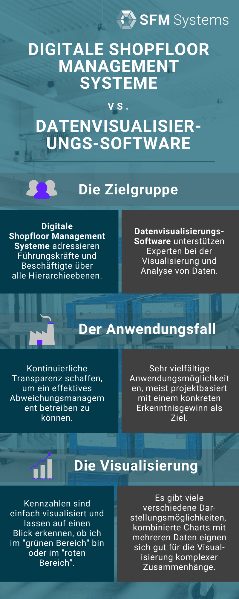 Infografik digitales Shopfloor Management vs. Datenvisualisierung